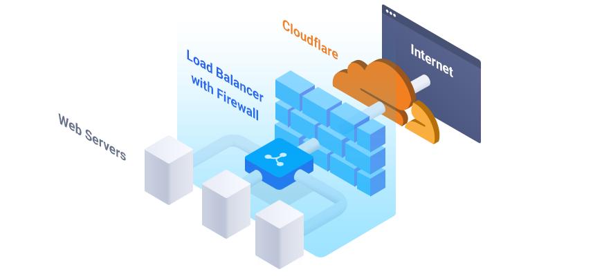 Load_Balancer_Load_Balancer_Firewalls