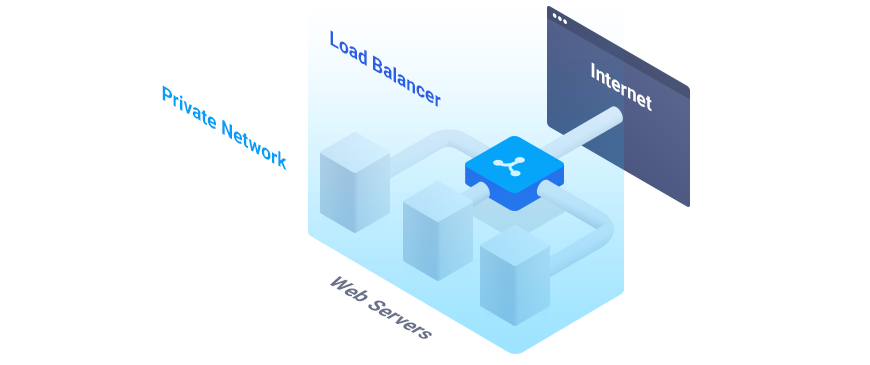 Load_Balancer_Private_Network